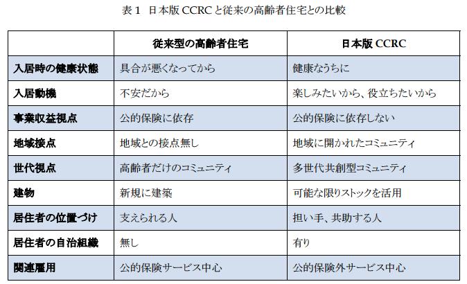 """""""CCRC #1"""""""